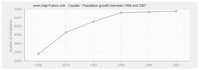 Population Caudan