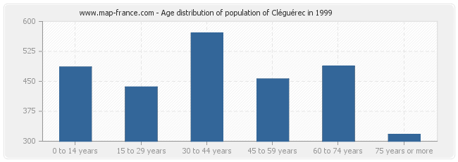 Age distribution of population of Cléguérec in 1999