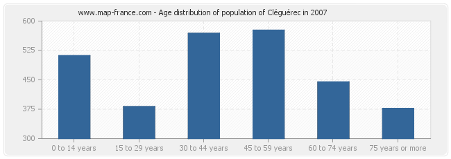 Age distribution of population of Cléguérec in 2007