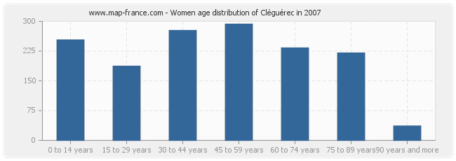 Women age distribution of Cléguérec in 2007