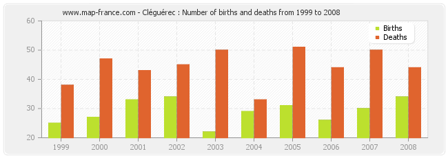 Cléguérec : Number of births and deaths from 1999 to 2008