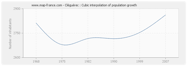 Cléguérec : Cubic interpolation of population growth