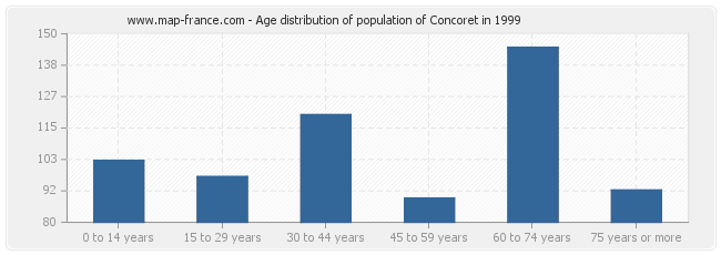 Age distribution of population of Concoret in 1999
