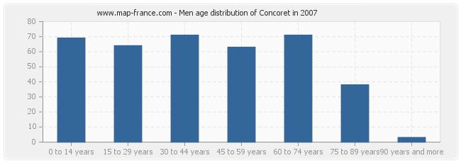 Men age distribution of Concoret in 2007