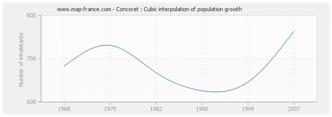 Concoret : Cubic interpolation of population growth