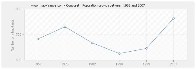 Population Concoret