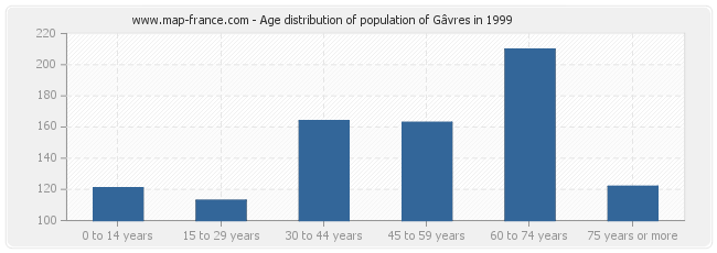 Age distribution of population of Gâvres in 1999