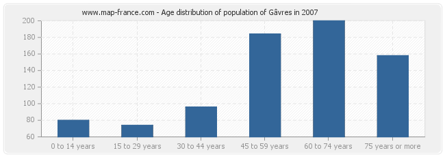 Age distribution of population of Gâvres in 2007