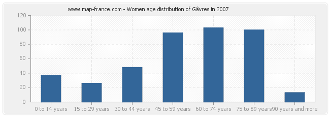 Women age distribution of Gâvres in 2007