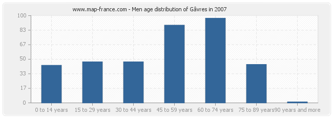 Men age distribution of Gâvres in 2007