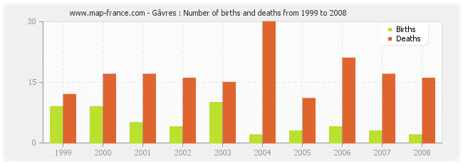 Gâvres : Number of births and deaths from 1999 to 2008