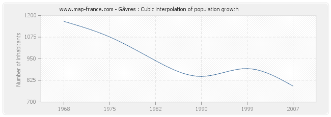Gâvres : Cubic interpolation of population growth