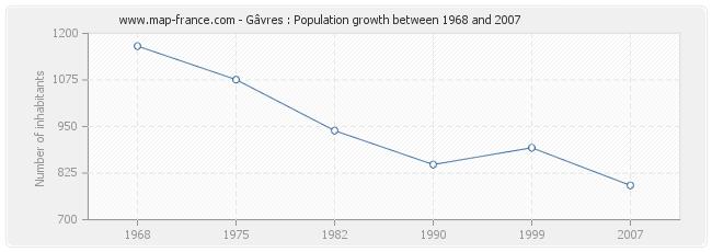 Population Gâvres