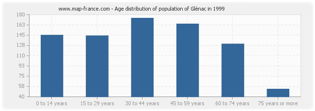 Age distribution of population of Glénac in 1999