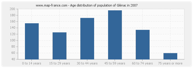 Age distribution of population of Glénac in 2007