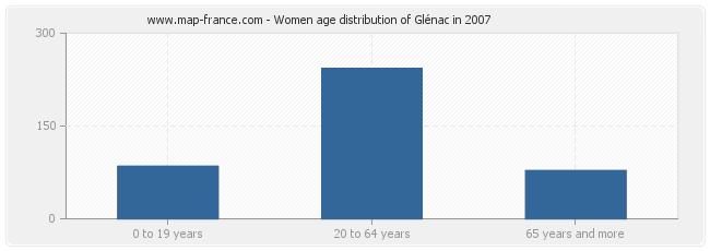 Women age distribution of Glénac in 2007