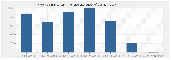 Men age distribution of Glénac in 2007
