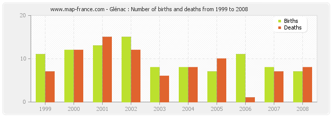 Glénac : Number of births and deaths from 1999 to 2008