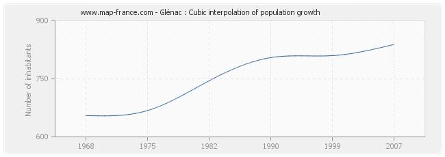 Glénac : Cubic interpolation of population growth
