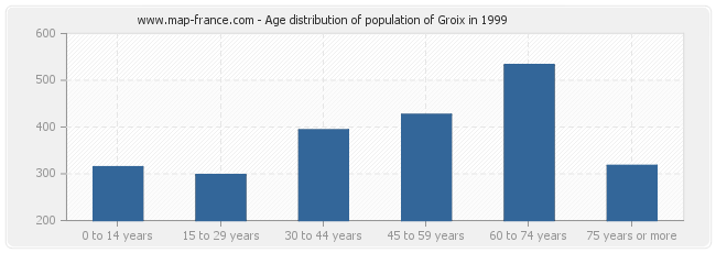 Age distribution of population of Groix in 1999