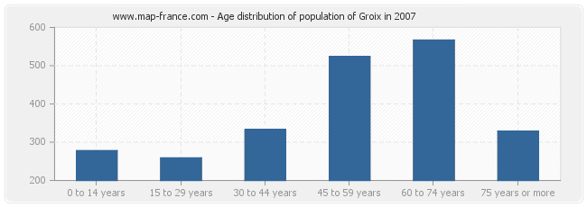 Age distribution of population of Groix in 2007