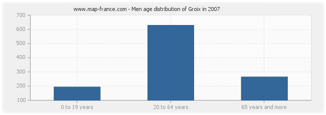 Men age distribution of Groix in 2007