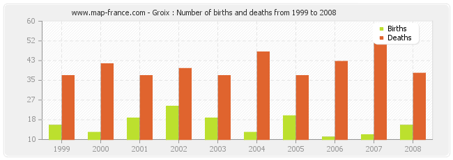 Groix : Number of births and deaths from 1999 to 2008