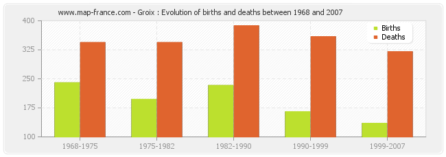 Groix : Evolution of births and deaths between 1968 and 2007