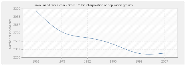 Groix : Cubic interpolation of population growth