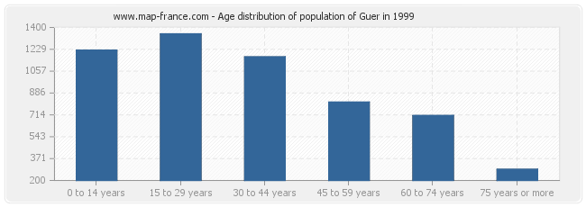 Age distribution of population of Guer in 1999