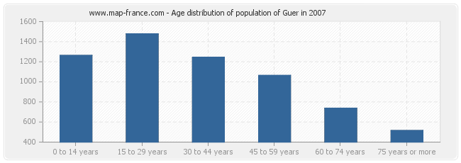 Age distribution of population of Guer in 2007