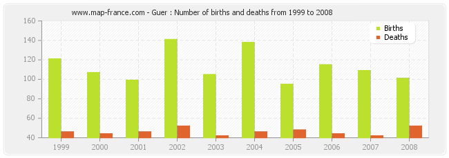 Guer : Number of births and deaths from 1999 to 2008