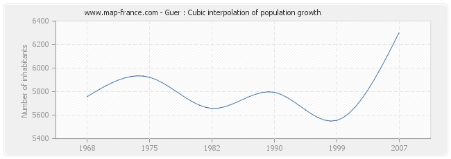 Guer : Cubic interpolation of population growth