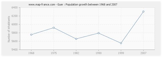 Population Guer