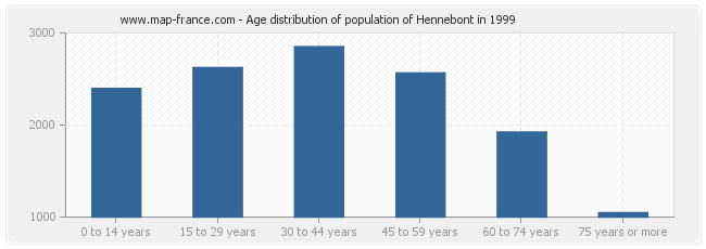 Age distribution of population of Hennebont in 1999