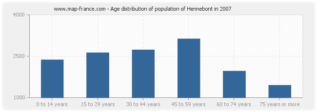 Age distribution of population of Hennebont in 2007