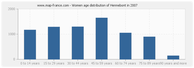 Women age distribution of Hennebont in 2007