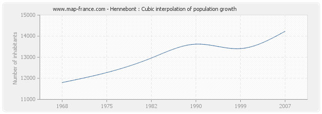 Hennebont : Cubic interpolation of population growth