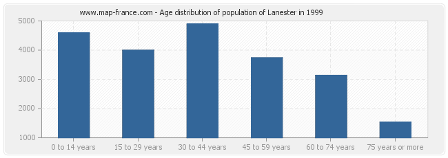 Age distribution of population of Lanester in 1999
