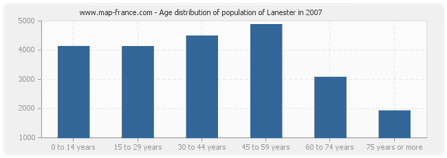 Age distribution of population of Lanester in 2007
