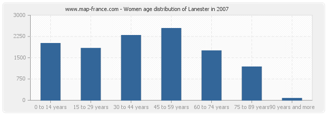 Women age distribution of Lanester in 2007