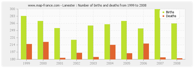 Lanester : Number of births and deaths from 1999 to 2008