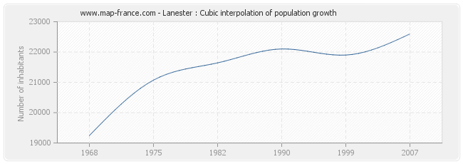 Lanester : Cubic interpolation of population growth