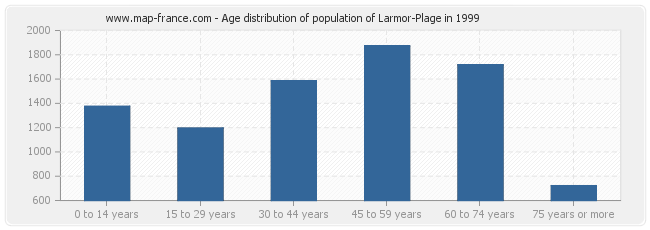 Age distribution of population of Larmor-Plage in 1999