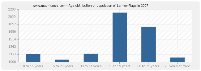 Age distribution of population of Larmor-Plage in 2007