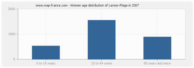 Women age distribution of Larmor-Plage in 2007