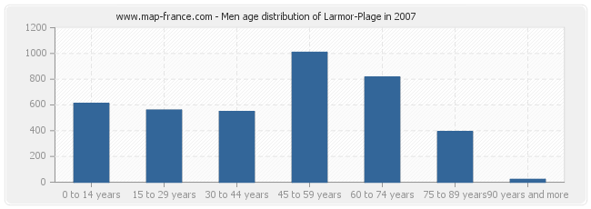 Men age distribution of Larmor-Plage in 2007