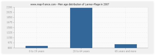 Men age distribution of Larmor-Plage in 2007