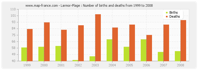 Larmor-Plage : Number of births and deaths from 1999 to 2008