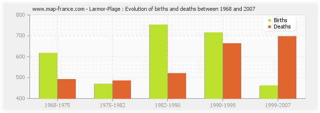 Larmor-Plage : Evolution of births and deaths between 1968 and 2007
